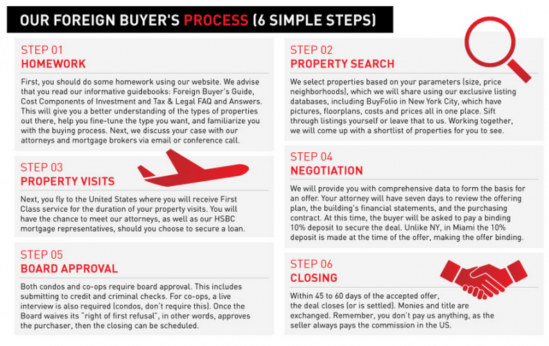 how-to-buy-property-in-usa