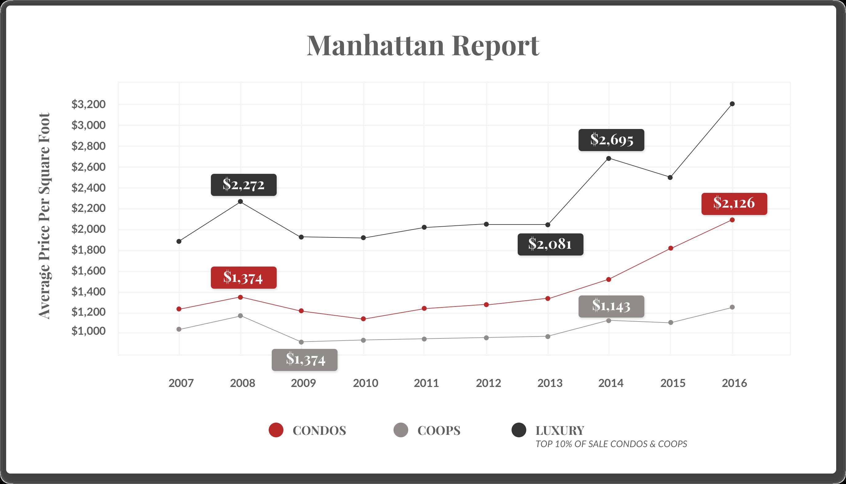 MANHATTAN REPORT